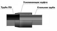 Неразъемные соединения полиэтилен сталь НСПС