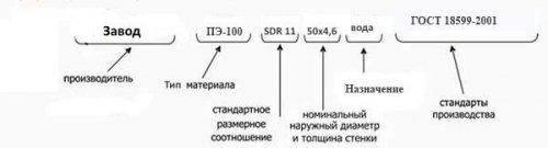Труба полиэтиленовая (ПНД) напорная питьевая ПЭ100 SDR11; SDR13,6; SDR17; SDR17,6; SDR21; SDR26 d.125мм.