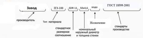 Труба полиэтиленовая (ПНД) напорная питьевая ПЭ100 SDR11; SDR13,6; SDR17; SDR17,6; SDR21; SDR26 d.315мм.