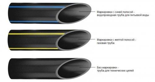 Труба полиэтиленовая (ПНД) напорная питьевая ПЭ100 SDR11; SDR13,6; SDR17; SDR17,6 d.63мм.