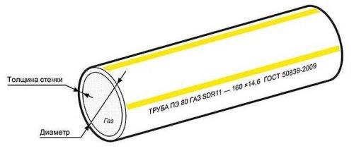 ТРУБА ГАЗОВАЯ ПНД ГОСТ Р 50838 - 2009 ПЭ100 SDR9; SDR11; SDR17; SDR17,6 д.63мм.