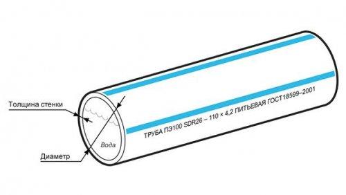 Труба ПНД Полиэтиленовая 110 ПЭ100 SDR 9 (PN20) для водоснабжения
