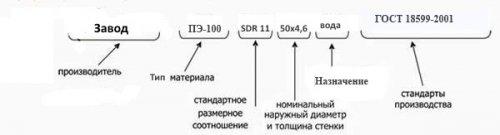 Труба ПНД Полиэтиленовая 140 ПЭ100 SDR 9 (PN20) для водоснабжения