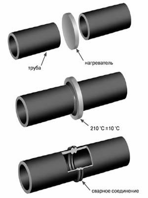 Труба ПНД Полиэтиленовая DN 225 ПЭ 100 SDR 11 (PN16) для водоснабжения